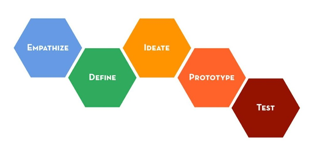 Design thinking essentials